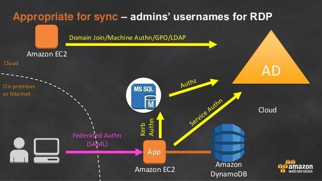 Amazon EC2 Amazon DynamoDB Amazon EC2 Appropriate for sync – admins' usernames for RDP App Federated Authn (SAML) Kerb Aut...