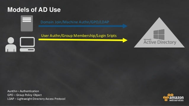 Models of AD Use User Authn/Group Membership/Login Sripts Domain Join/Machine Authn/GPO/LDAP Aunthn – Authentication GPO –...