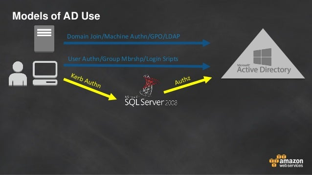 Models of AD Use User Authn/Group Mbrshp/Login Sripts Domain Join/Machine Authn/GPO/LDAP