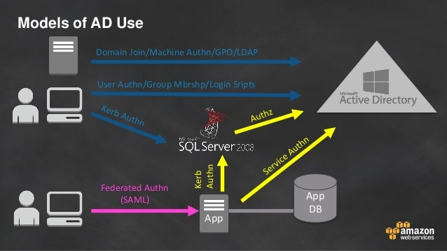 Models of AD Use App DB App User Authn/Group Mbrshp/Login Sripts Federated Authn (SAML) Kerb Authn Domain Join/Machine Aut...