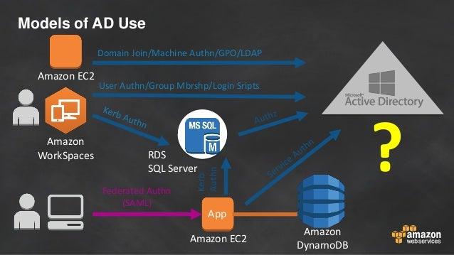 Amazon EC2 Amazon DynamoDB Amazon WorkSpaces Amazon EC2 Models of AD Use App User Authn/Group Mbrshp/Login Sripts Federate...