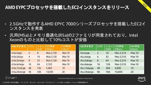 © 2018, Amazon Web Services, Inc. or its affiliates. All rights reserved. AMD EYPCプロセッサを搭載したEC2インスタンスをリリース • 2.5GHzで動作するAM...