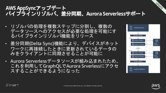 © 2018, Amazon Web Services, Inc. or its affiliates. All rights reserved. AWS AppSyncアップデート パイプラインリゾルバ、差分同期、Aurora Serverl...
