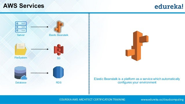how to become a aws solution architect