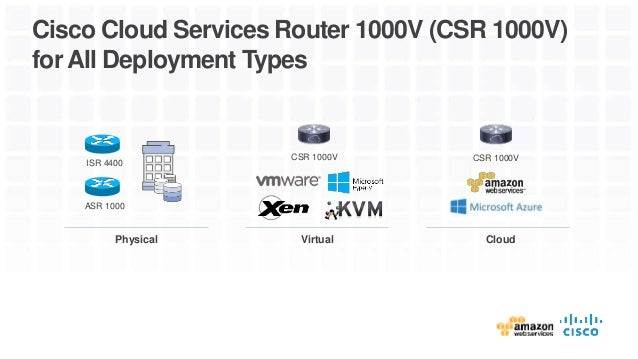 Cisco CSR 1000v: Securely Extend your Apps to the Cloud