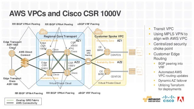 Cisco Csr 1000v Price