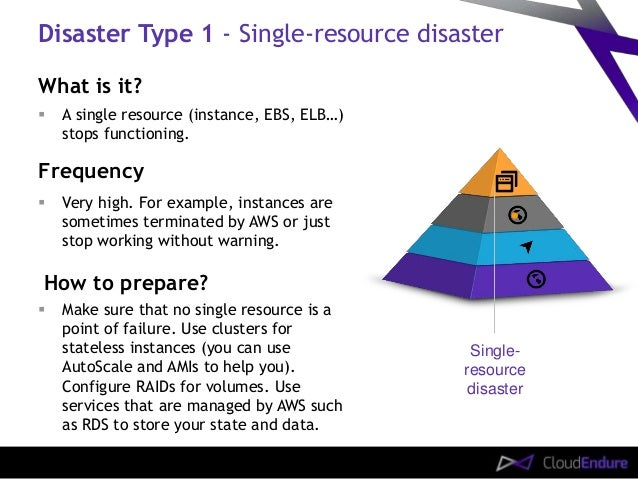 AWS Cloud Disaster Recovery Plan Checklist Are You Ready - Cloud disaster recovery plan template