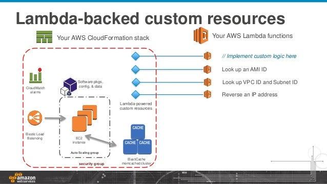 AWS CloudFormation - Tutorials Dojo