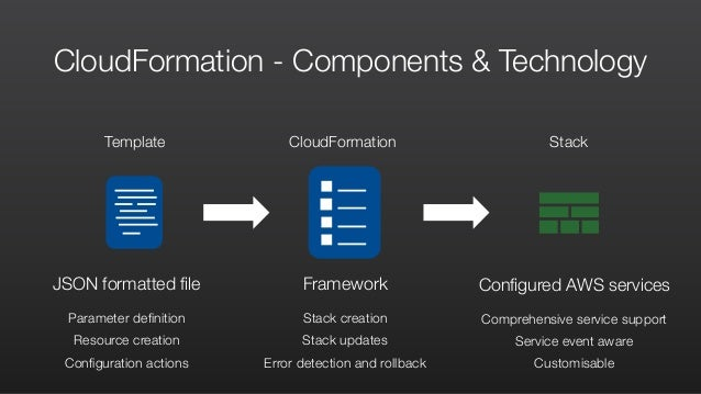 AWS CloudFormation Masterclass