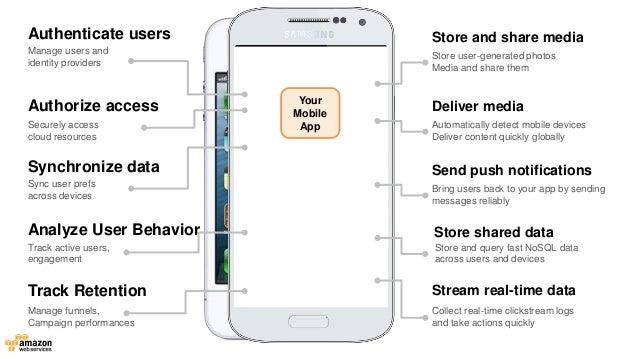 Mobile on AWS Slide 3