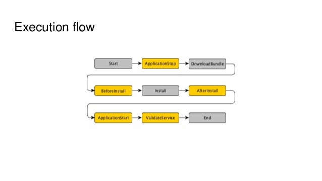 AWS CodeDeploy - basic intro