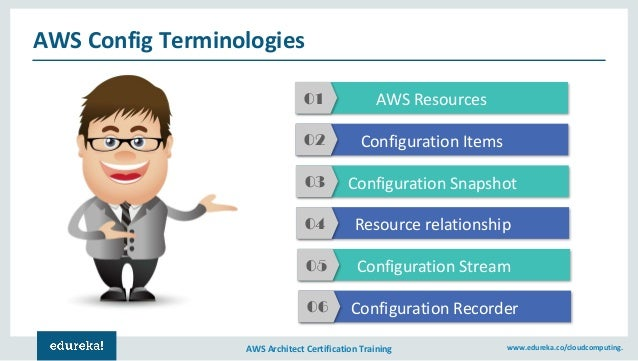 AWS Config Tutorial | AWS Certification Training | Amazon