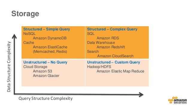 Storage  Structured – Simple Query  NoSQL  Amazon DynamoDB  Cache  Amazon ElastiCache  (Memcached, Redis)  Structured – Co...