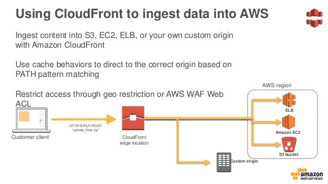 Amazon CloudFront pricing Data transfer out of Amazon CloudFront to your origin server billed at the rates listed in the R...