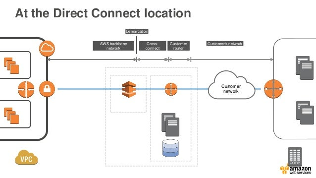 Dedicated port through Direct Connect partner CORP AWS Direct Connect Routers Colocation DX Location Partner network AWS b...