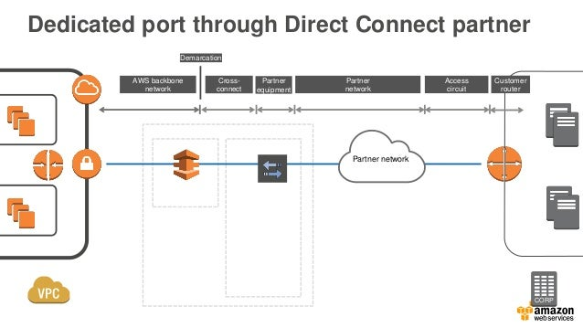 Direct Connect Locations AWS Region AWS Direct Connect Location Asia Pacific (Singapore) Equinix SG2, GPX, Mumbai Asia Pac...