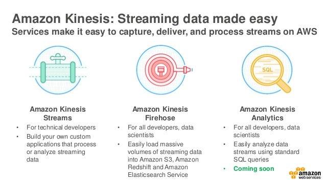 Amazon Kinesis Firehose Load massive volumes of streaming data into Amazon S3, Amazon Redshift and Amazon Elasticsearch Se...