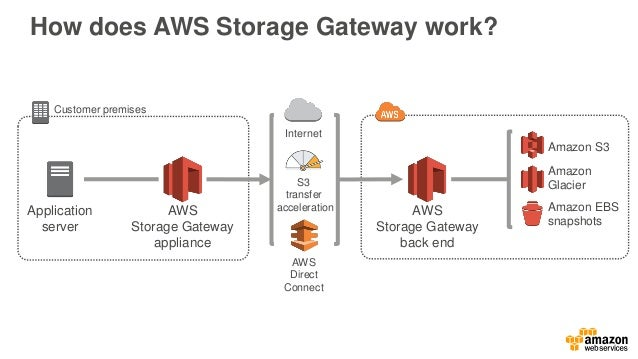 AWS Storage Gateway configurations iSCSI block storage Gateway-stored volumes iSCSI virtual tape storage Low latency for a...