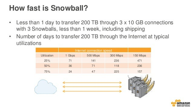 Use cases: AWS Snowball Cloud migration Disaster recovery Data center decommissioning Content distribution