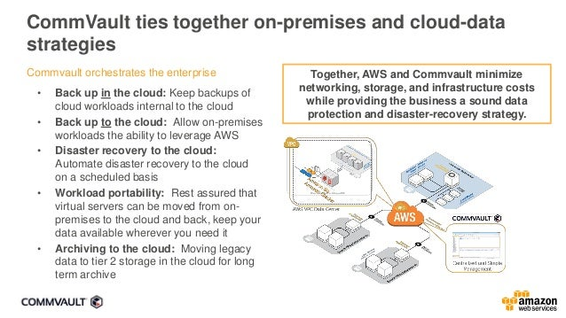 Backup to AWS approaches Amazon S3 Amazon Glacier AWS Direct Connect Internet Amazon S3-IA Application servers Cloud gatew...