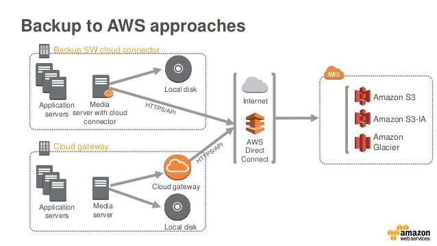 NetApp AltaVault backup from on- premises to S3/Amazon Glacier Common backup applications integrated with AltaVaultSolve b...