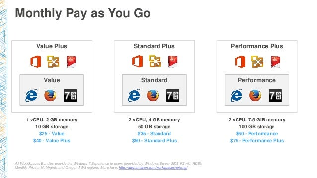 Monthly Pay as You Go All WorkSpaces Bundles provide the Windows 7 Experience to users (provided by Windows Server 2008 R2...