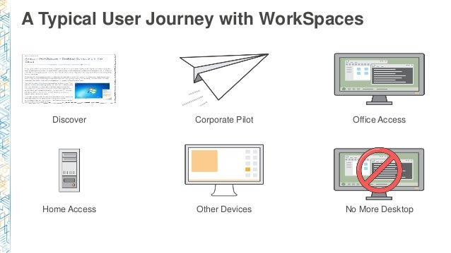 A Typical User Journey with WorkSpaces Discover Corporate Pilot Office Access Home Access Other Devices No More Desktop