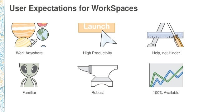 User Expectations for WorkSpaces Work Anywhere High Productivity Help, not Hinder Familiar Robust 100% Available