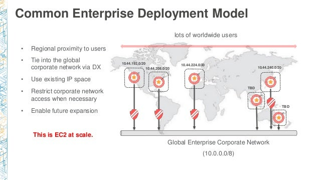 Common Enterprise Deployment Model • Regional proximity to users • Tie into the global corporate network via DX • Use exis...
