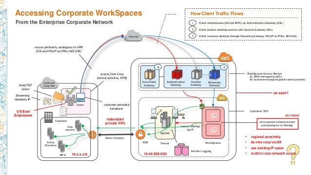 Authentication Gateway Active Directory corp servers Direct Connect Customer Corp Net Users Customer Streaming Gateway Wor...