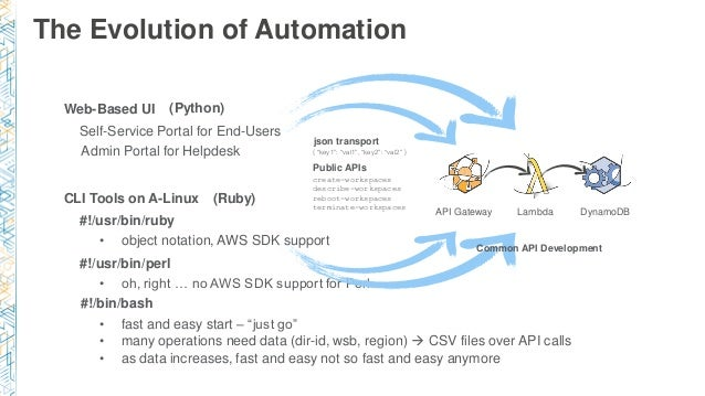 """The Evolution of Automation CLI Tools on A-Linux #!/usr/bin/ruby #!/usr/bin/perl #!/bin/bash • fast and easy start – """"just..."""