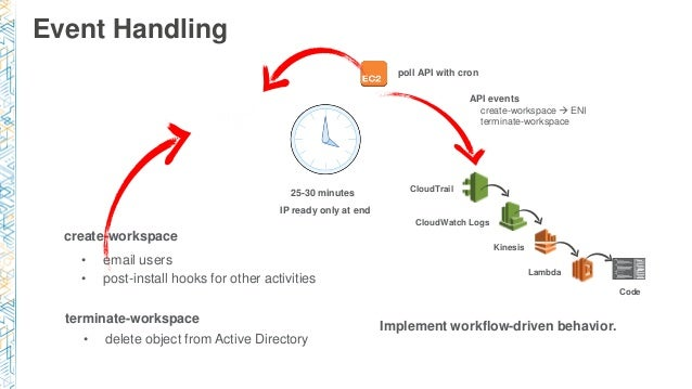 Event Handling create-workspace terminate-workspace • delete object from Active Directory • email users • post-install hoo...
