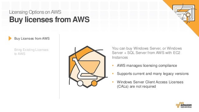 Licensing Options onAWS Buy licenses from AWS Buy Licenses from AWS Bring Existing Licenses to AWS You can buy Windows Ser...