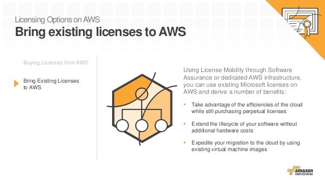 Licensing Options onAWS Bring existing licenses to AWS Buying Licenses from AWS Bring Existing Licenses to AWS Using Licen...