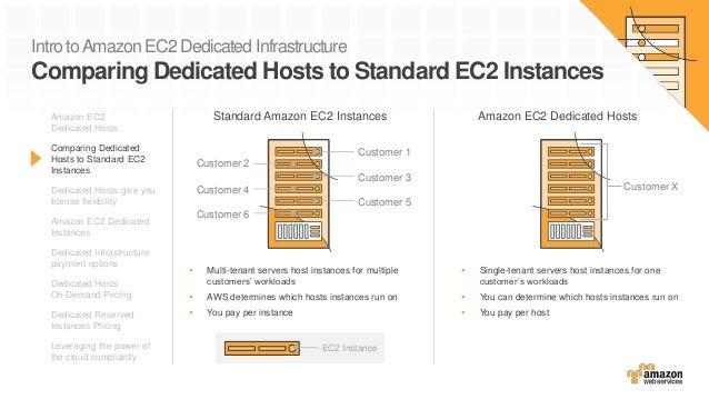 Intro toAmazon EC2 Dedicated Infrastructure Comparing Dedicated Hosts to Standard EC2 Instances  Multi-tenant servers hos...