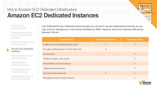 Intro toAmazon EC2 Dedicated Infrastructure Amazon EC2 Dedicated Instances Amazon EC2 Dedicated Hosts Comparing Dedicated ...