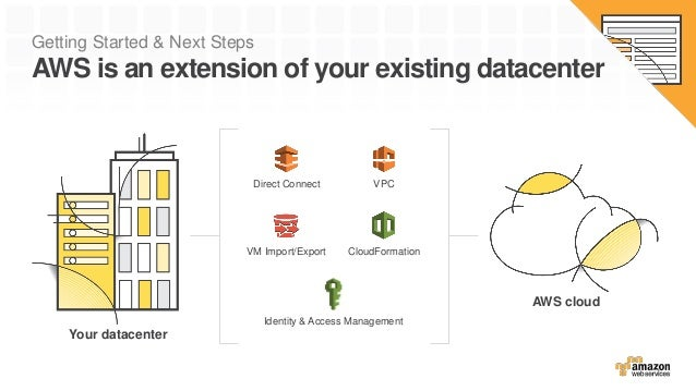 Getting Started & Next Steps AWS is an extension of your existing datacenter Direct Connect VPC VM Import/Export CloudForm...