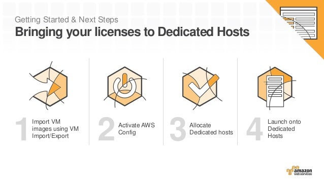 Getting Started & Next Steps Bringing your licenses to Dedicated Hosts Allocate Dedicated hosts 3 Launch onto Dedicated Ho...