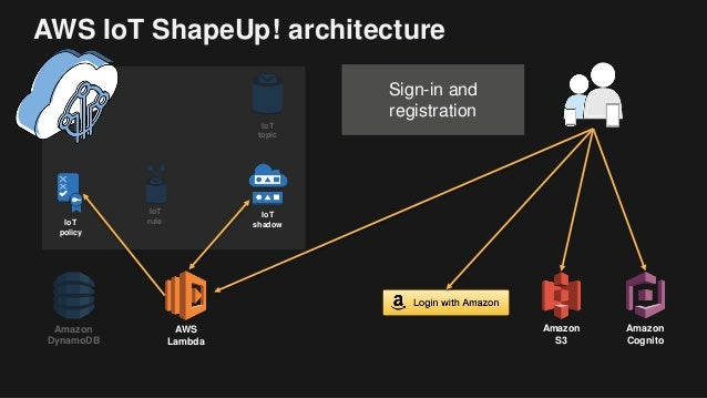 IoT Apps with AWS IoT and Websockets