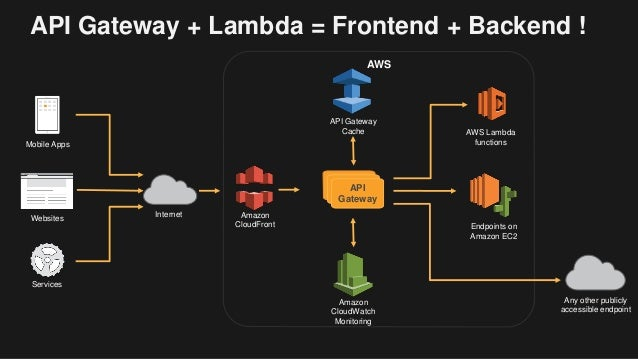Building Serverless Backends With Aws Lambda And Amazon Api Gateway