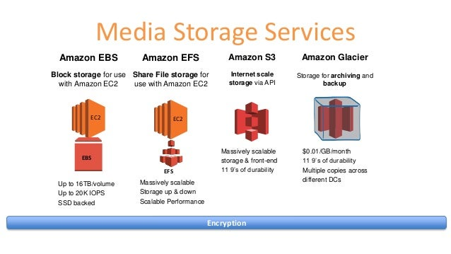 Best storage options for digital media