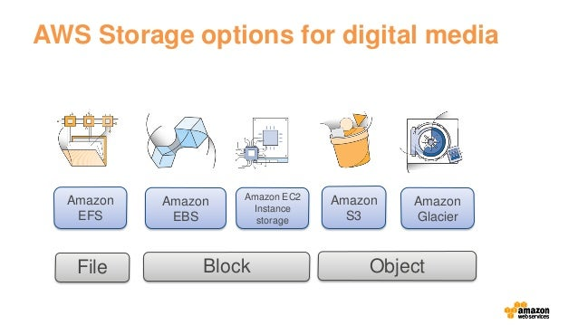 Best storage options for digital photos