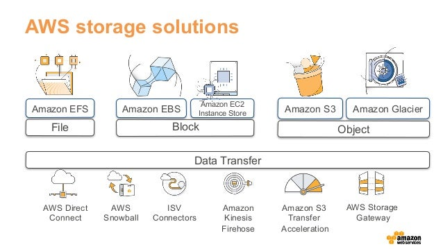 Best storage options for digital media