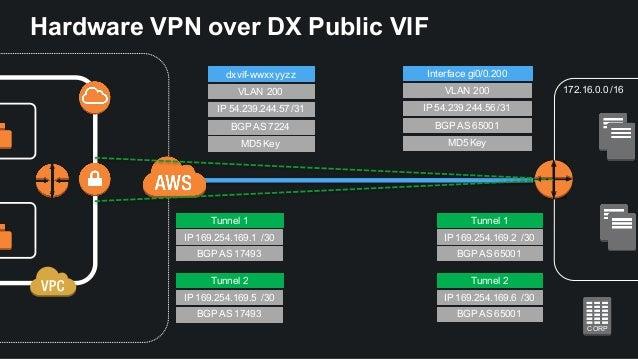 Direct VPN Connection