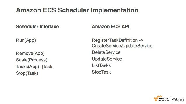 Aws elastic container service dockerhn for Aws ecs consul