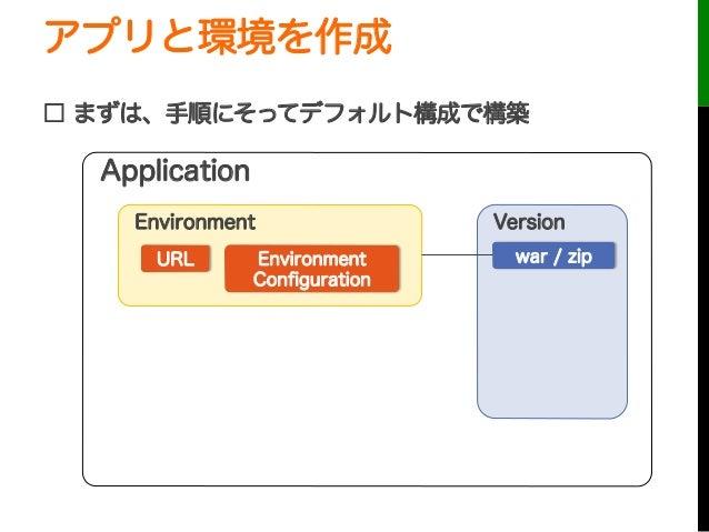 アプリと環境を作成□ まずは、手順にそってデフォルト構成で構築URLApplicationEnvironmentEnvironmentConfigurationVersionwar / zip