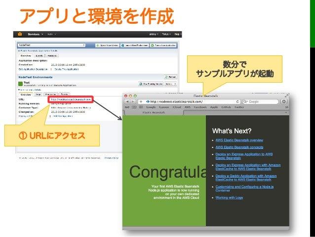 アプリと環境を作成数分でサンプルアプリが起動① URLにアクセス