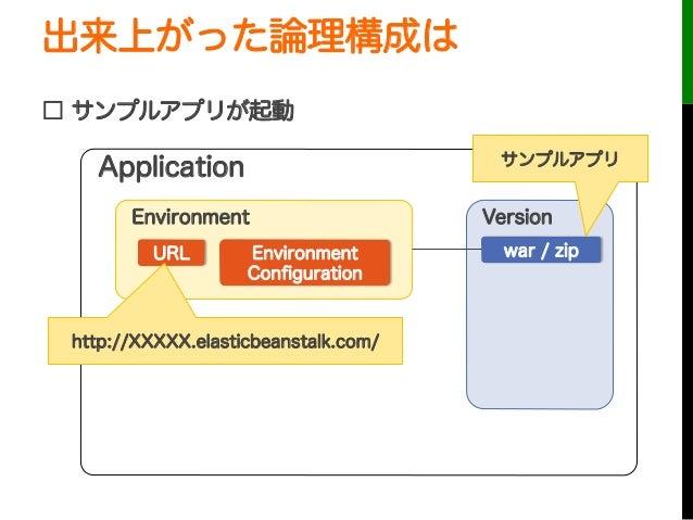 出来上がった論理構成は□ サンプルアプリが起動URLApplicationEnvironmentEnvironmentConfigurationVersionwar / zipサンプルアプリhttp://XXXXX.elasticbeanstal...