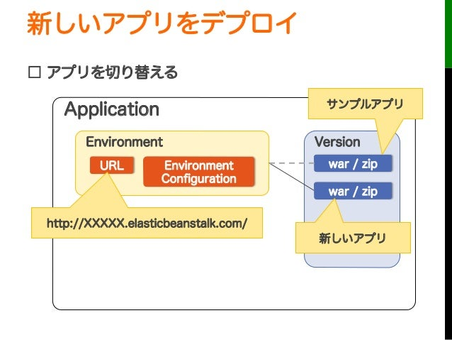 新しいアプリをデプロイ□ アプリを切り替えるURLApplicationEnvironmentEnvironmentConfigurationVersionwar / ziphttp://XXXXX.elasticbeanstalk.com/wa...