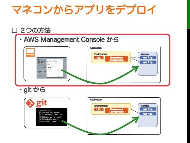 マネコンからアプリをデプロイ□ 2つの方法・AWS Management Console から・git からURLApplicationEnvironmentEnvironmentConfigurationVersionwar / zipwa...